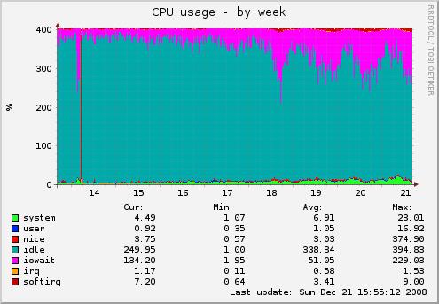 "alt ""CPU Load"""