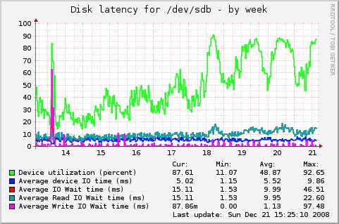 mirror.inode.at-linux_diskstat_latency_sdb-week.png